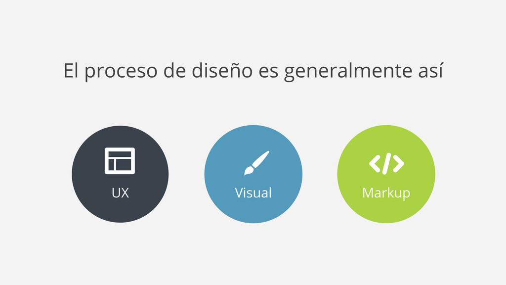 Markup UX Visual El proceso de diseño es genera...