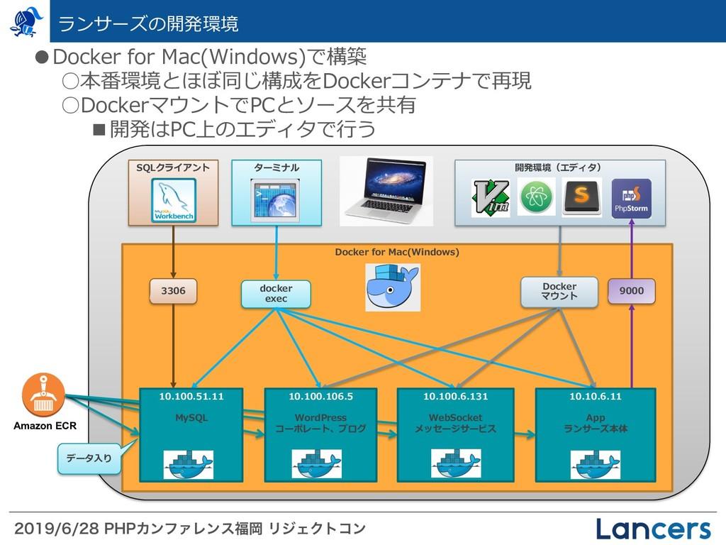 1)1ΧϯϑΝϨϯεԬ ϦδΣΫτίϯ Docker for Mac(W...