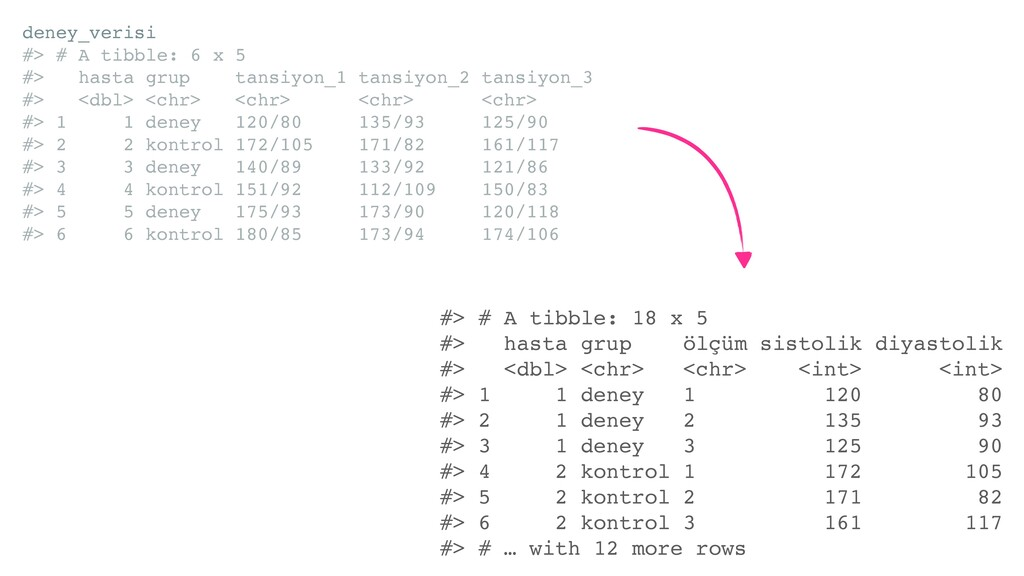 deney_verisi #> # A tibble: 6 x 5 #> hasta grup...