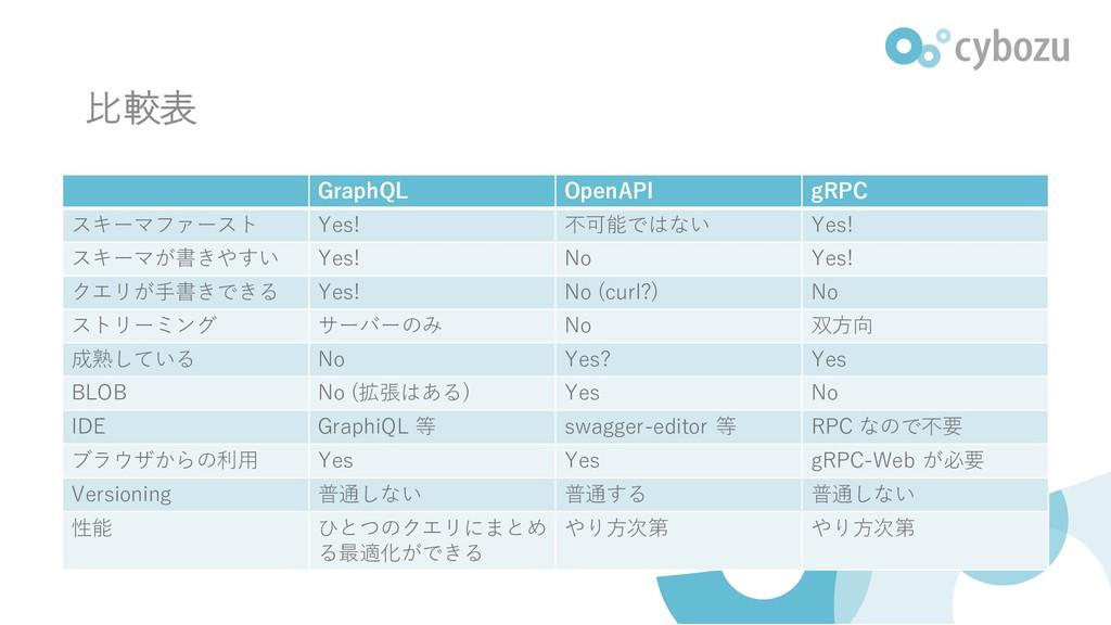 比較表 GraphQL OpenAPI gRPC スキーマファースト Yes! 不可能ではない...