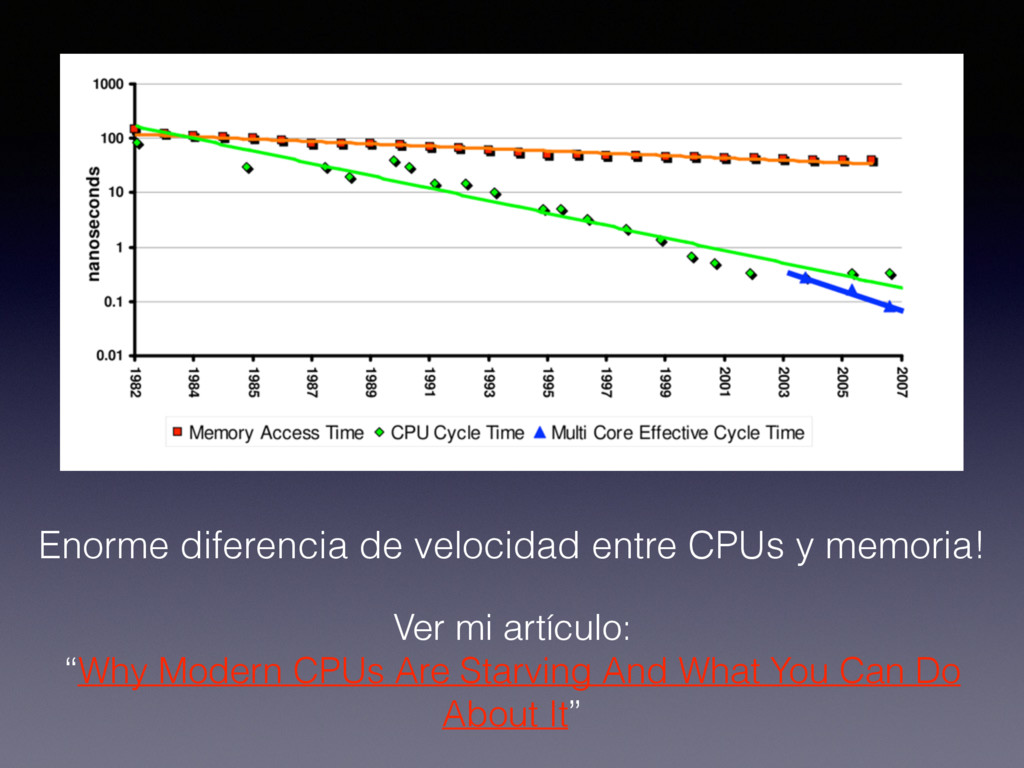 "Ver mi artículo: ""Why Modern CPUs Are Starving ..."