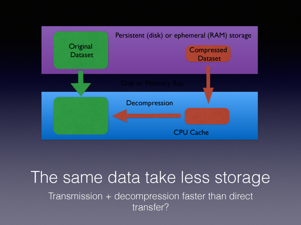 The same data take less storage Transmission + ...