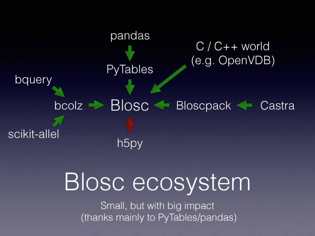 Blosc ecosystem Small, but with big impact