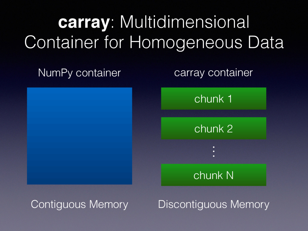 carray: Multidimensional Container for Homogene...