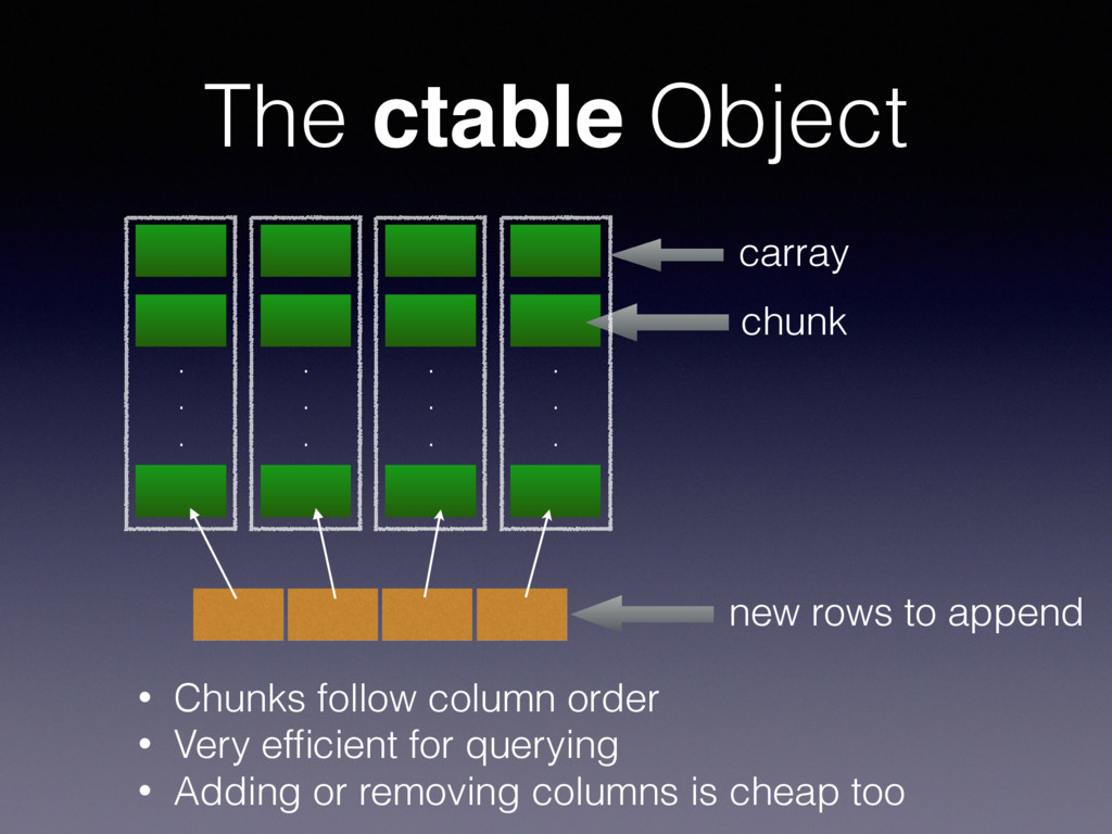 The ctable Object . . . . . . . . . . . . chunk...