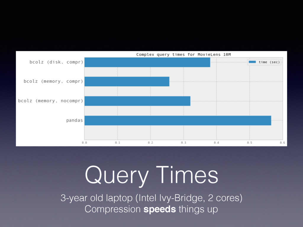 Query Times 3-year old laptop (Intel Ivy-Bridge...