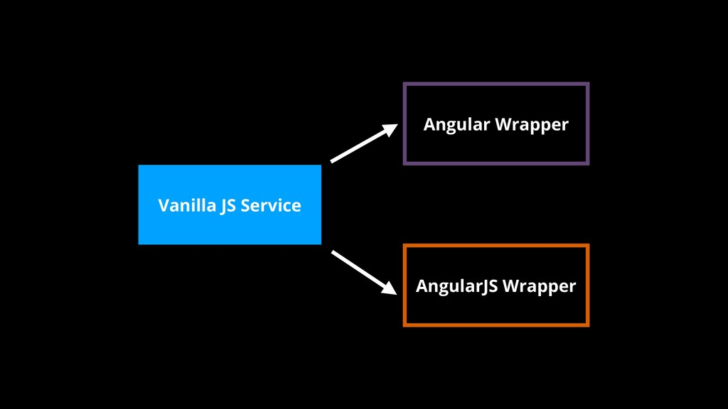 Vanilla JS Service AngularJS Wrapper Angular Wr...