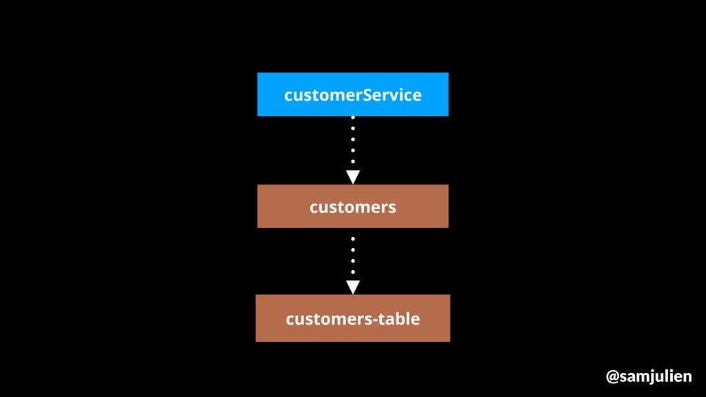 customers customers-table customerService @samj...