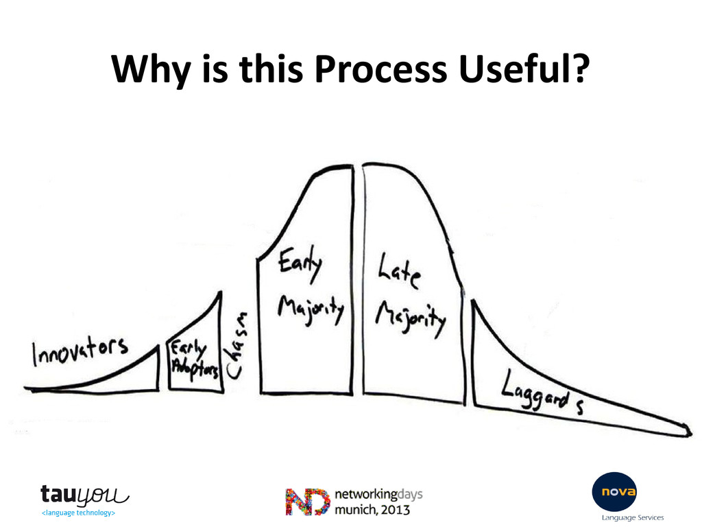 Why is this Process Useful?
