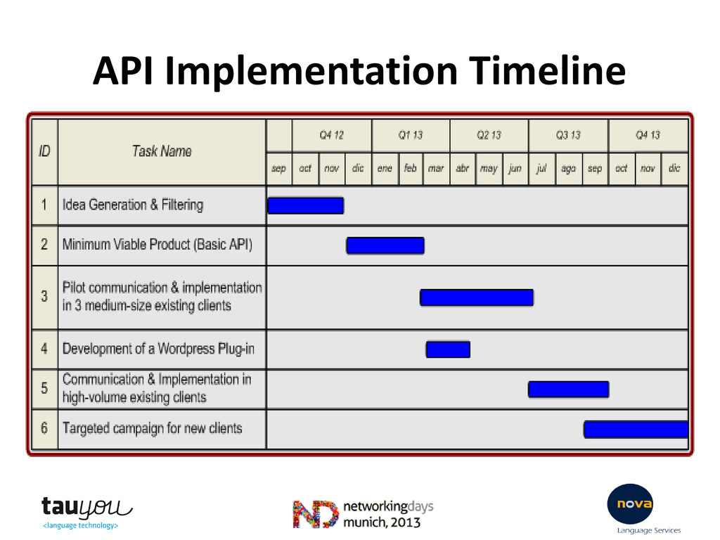API Implementation Timeline