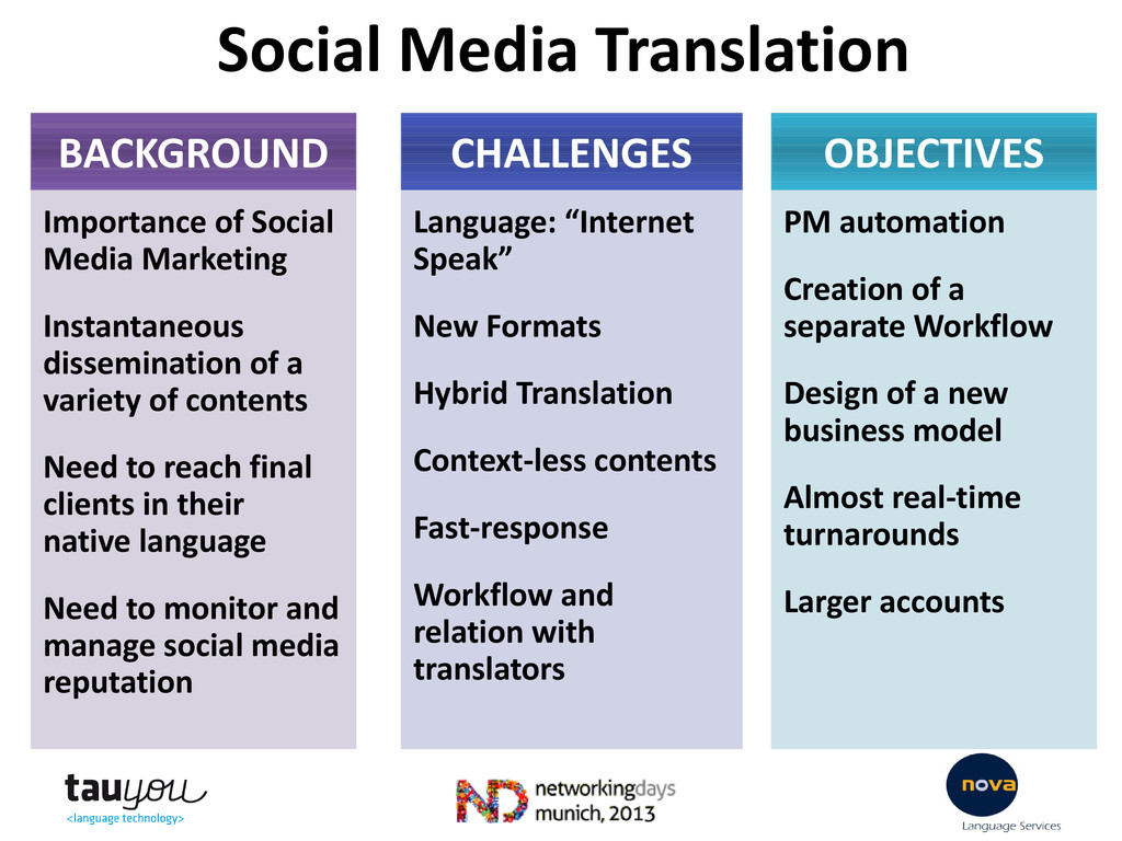 BACKGROUND Importance of Social Media Marketing...