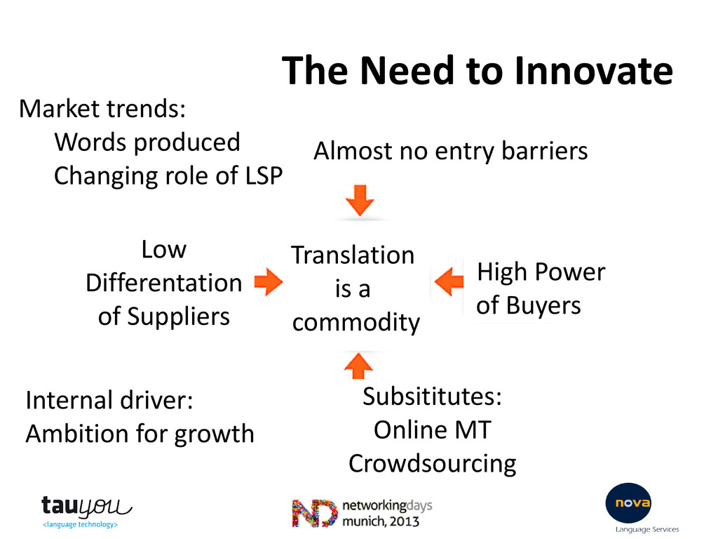 The Need to Innovate High Power of Buyers Almos...
