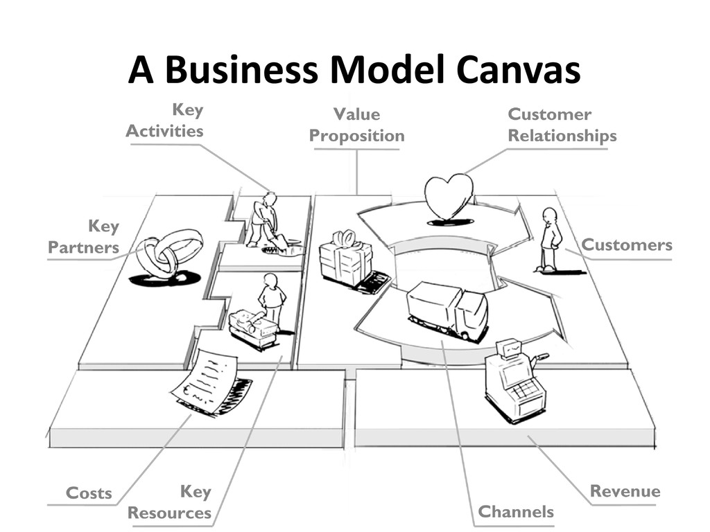 A Business Model Canvas