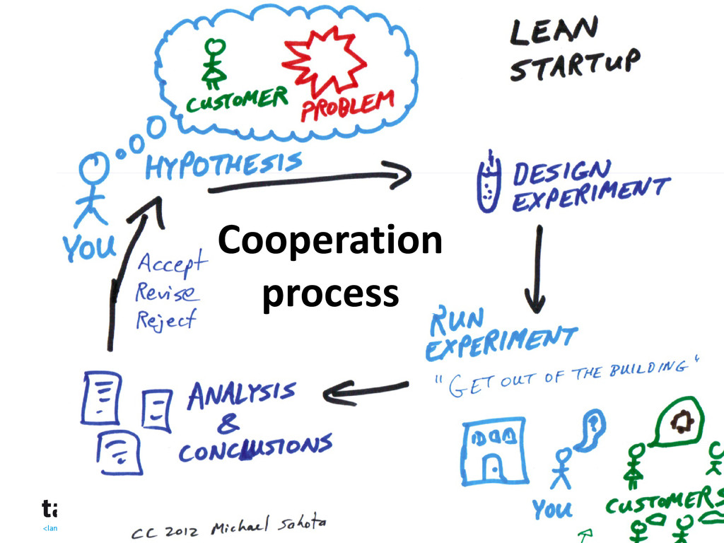 Cooperation Process Based on Lean principles Id...
