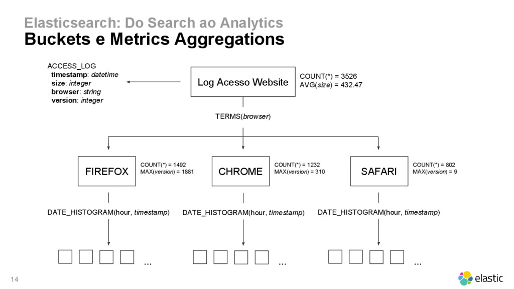 14 Elasticsearch: Do Search ao Analytics Bucket...