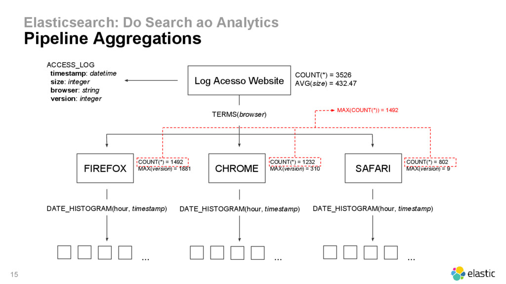 15 Elasticsearch: Do Search ao Analytics Pipeli...