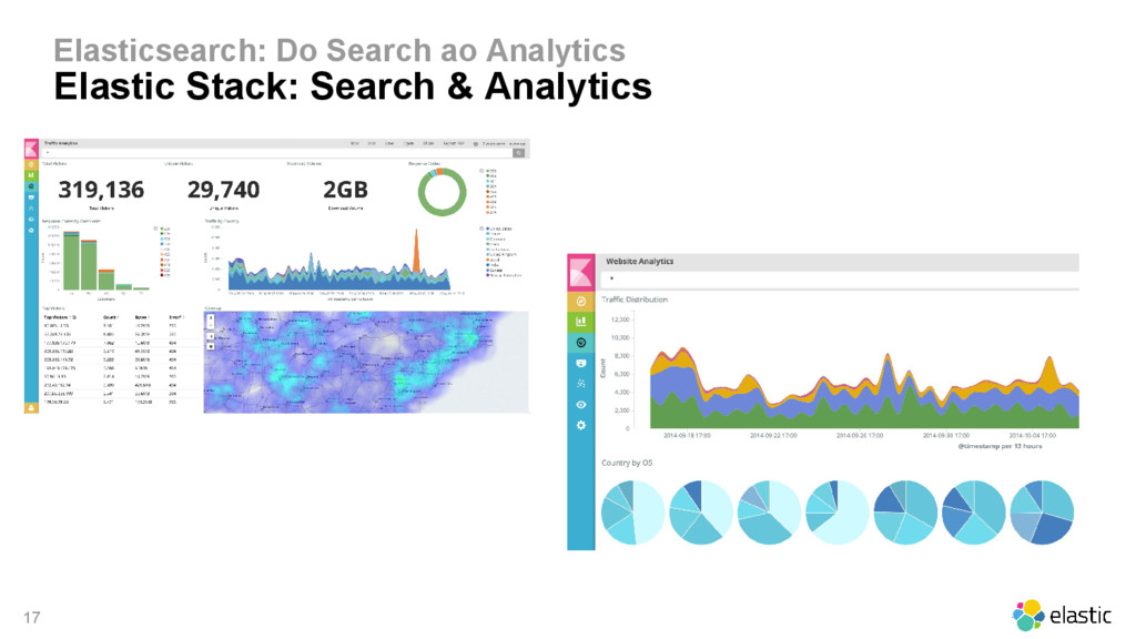 17 Elasticsearch: Do Search ao Analytics Elasti...
