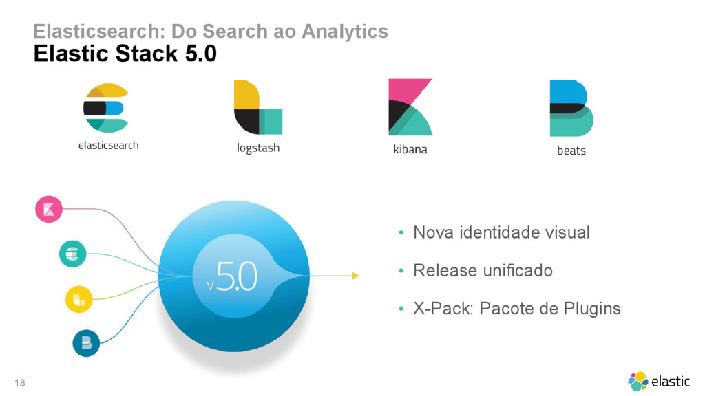 18 Elasticsearch: Do Search ao Analytics Elasti...
