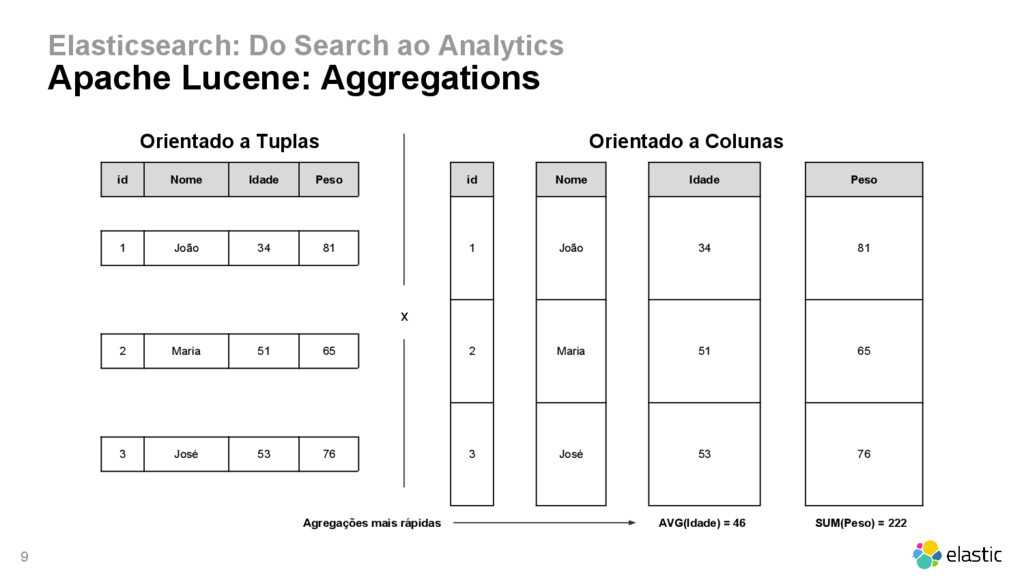 9 Elasticsearch: Do Search ao Analytics Apache ...