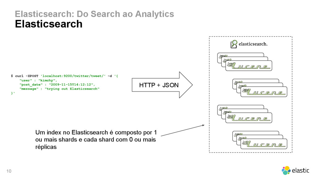 10 Elasticsearch: Do Search ao Analytics Elasti...