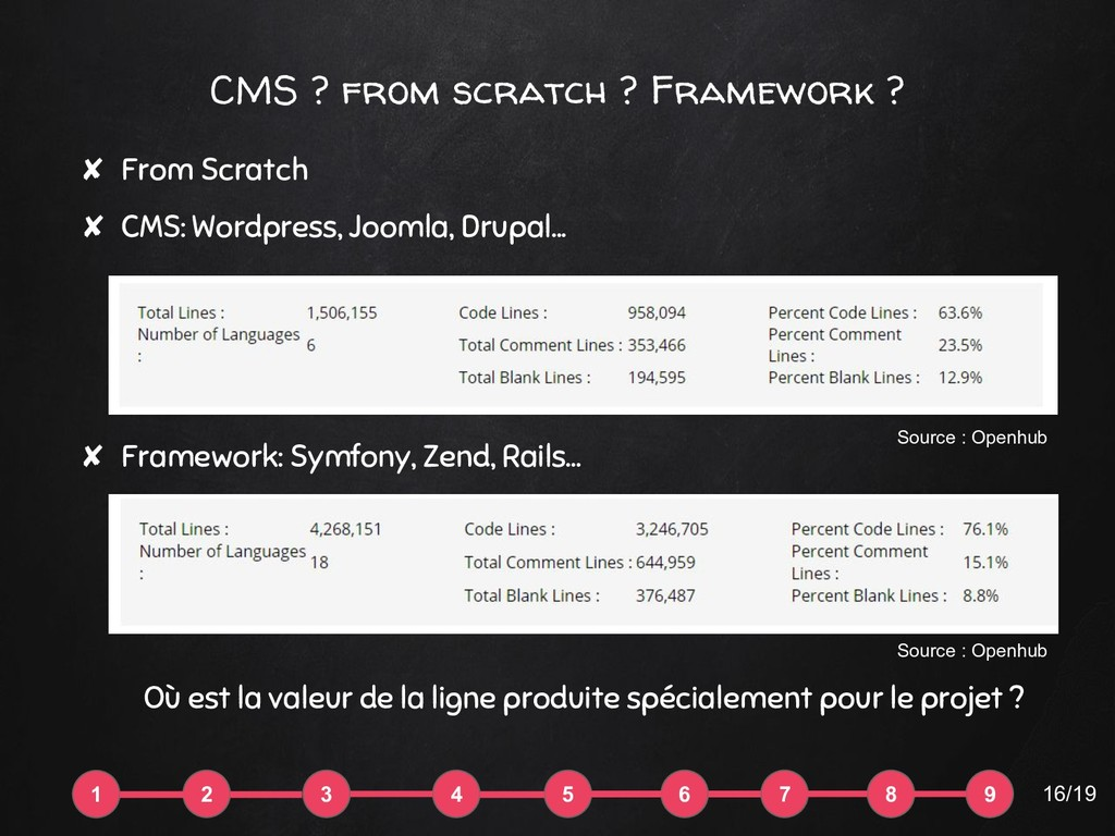 CMS ? from scratch ? Framework ? ✘ From Scratch...