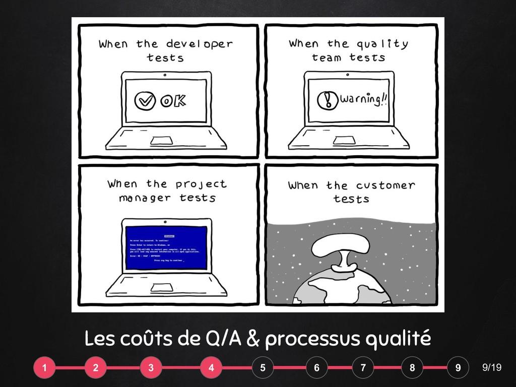 """Les coûts """"humains"""" Les coûts de Q/A & processu..."""