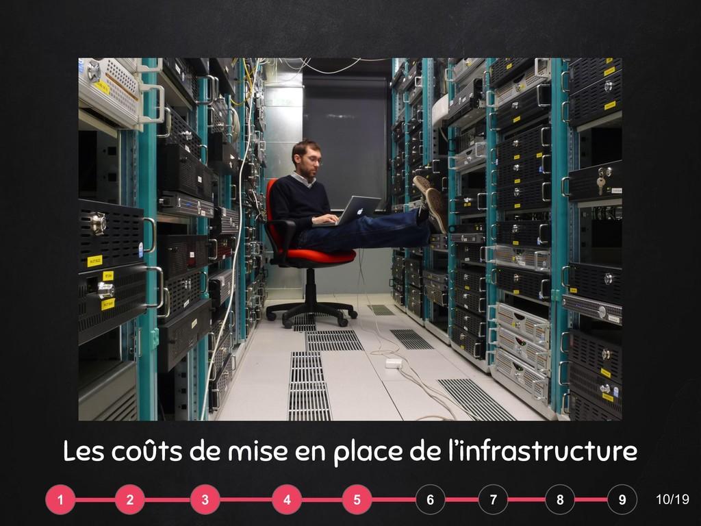 10/19 Les coûts de mise en place de l'infrastru...