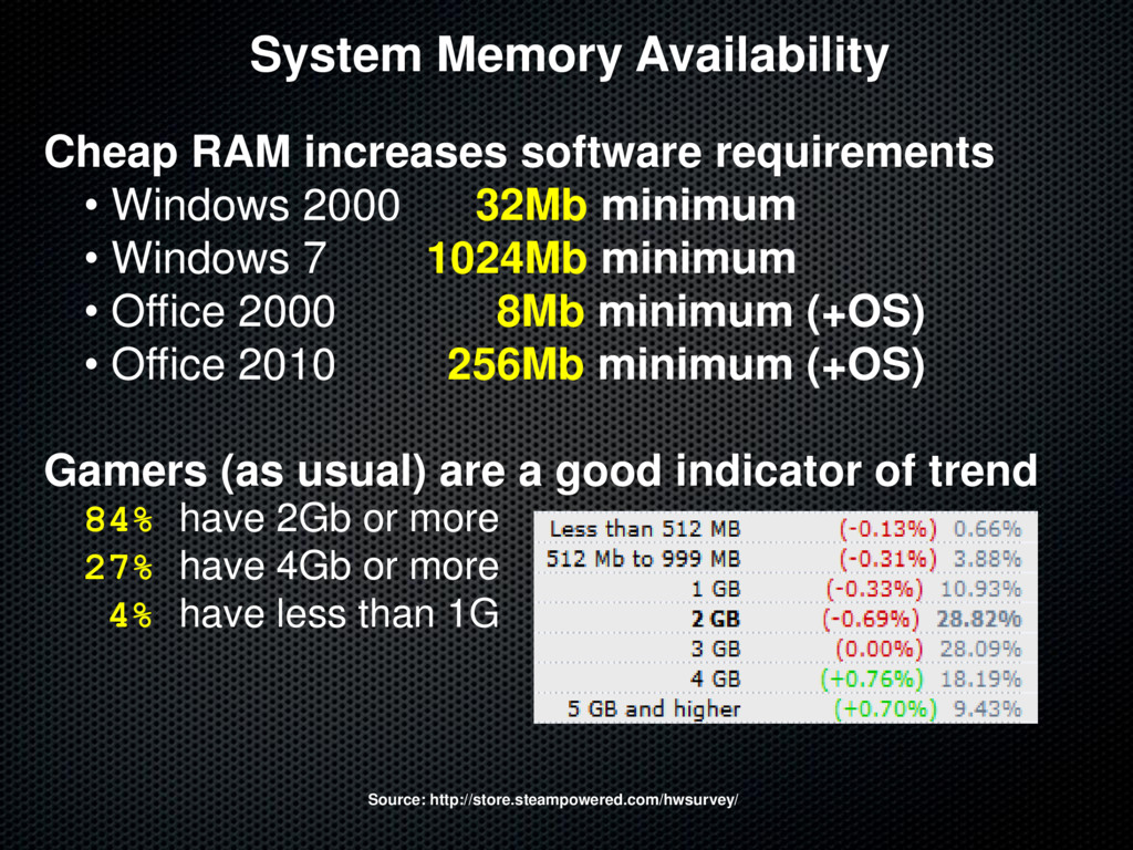 System Memory Availability Cheap RAM increases ...