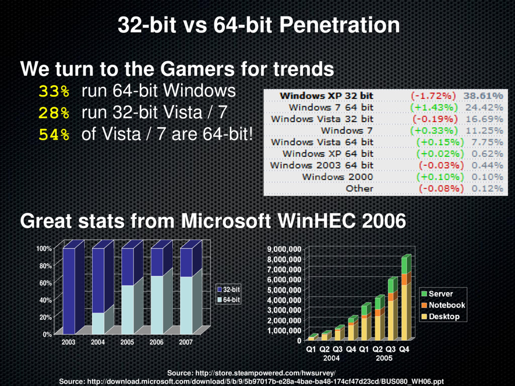 32-bit vs 64-bit Penetration We turn to the Gam...
