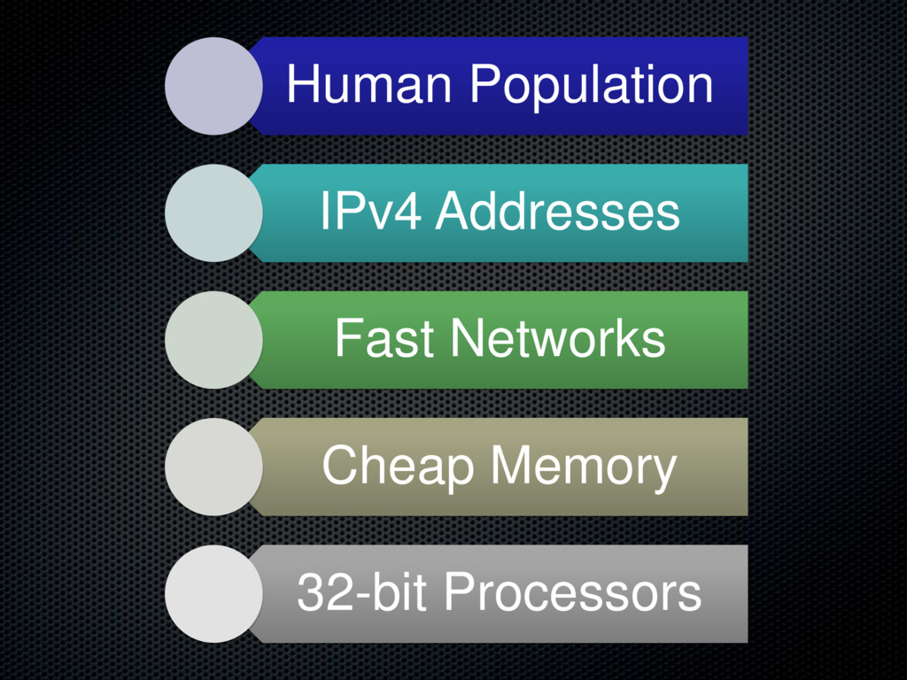 Human Population IPv4 Addresses Fast Networks C...