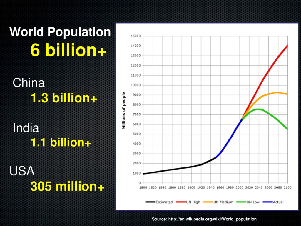 World Population 6 billion+ China 1.3 billion+ ...