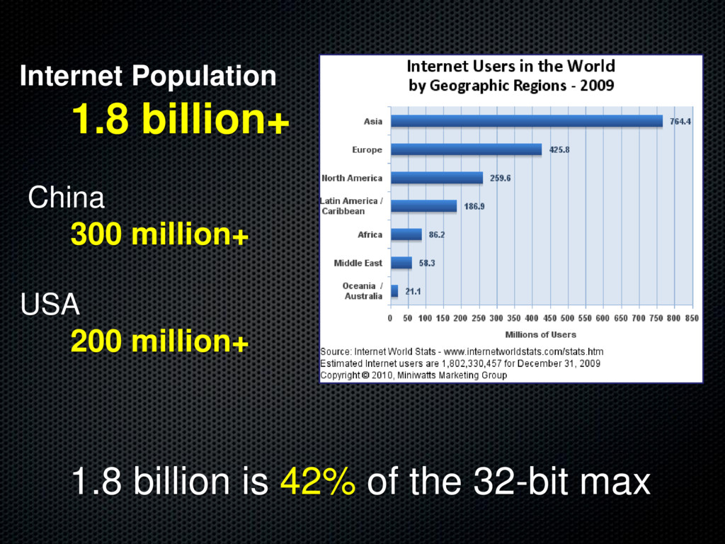 Internet Population 1.8 billion+ China 300 mill...