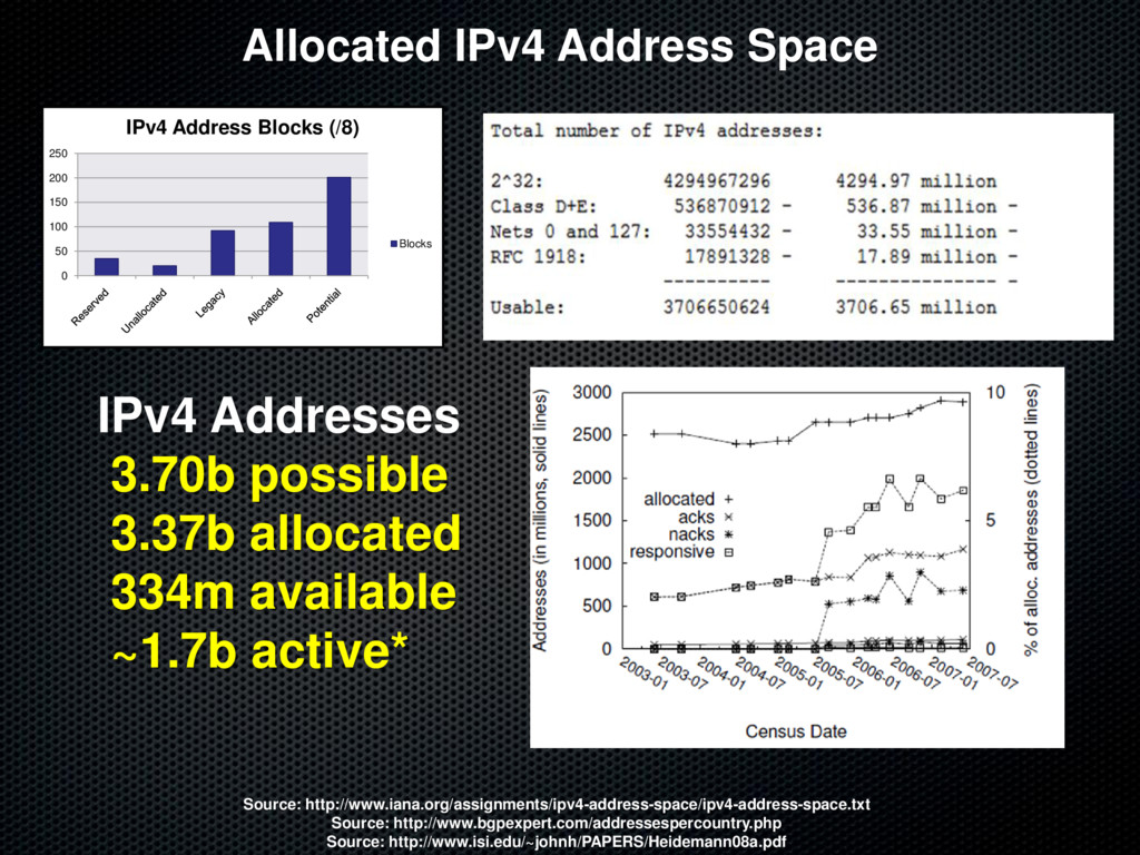 Allocated IPv4 Address Space Source: http://www...