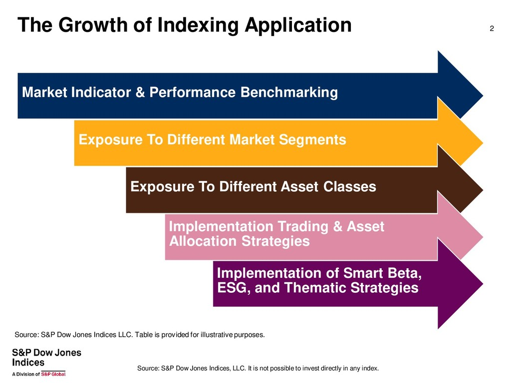 The Growth of Indexing Application 2 Market Ind...