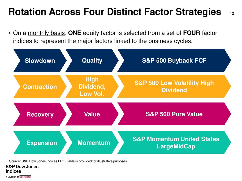 • On a monthly basis, ONE equity factor is sele...