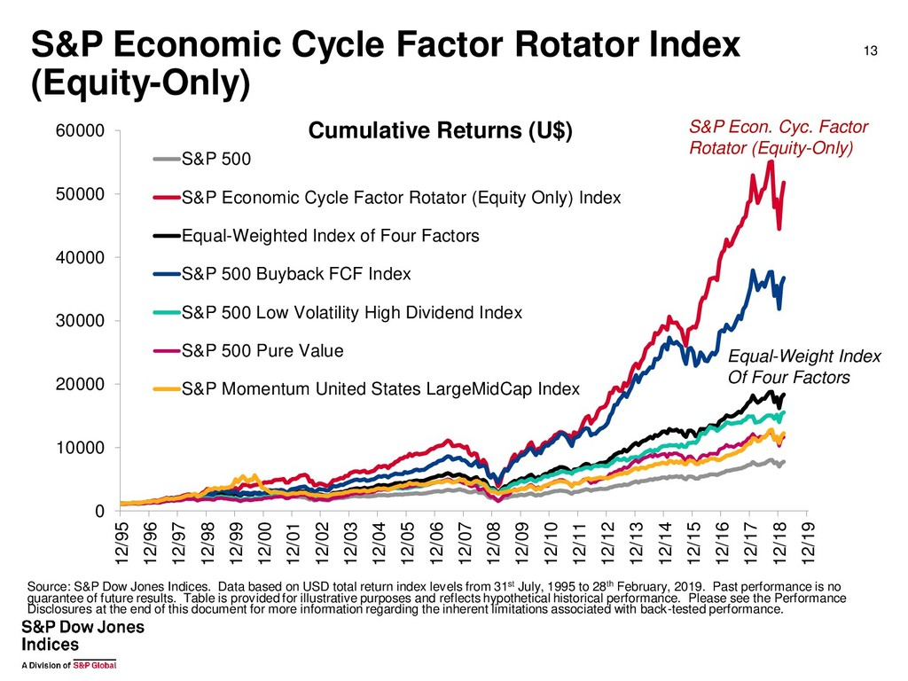 S&P Economic Cycle Factor Rotator Index (Equity...