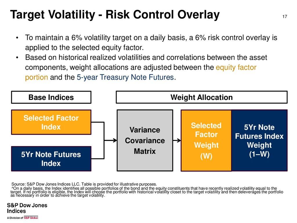 Target Volatility - Risk Control Overlay 17 Sou...