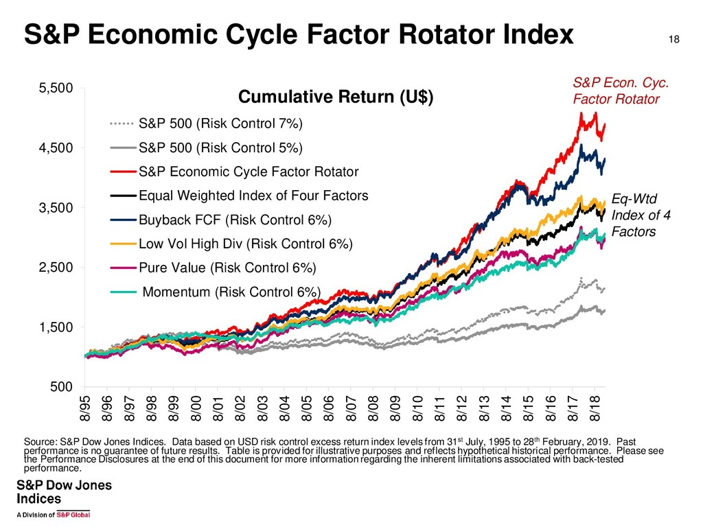 S&P Economic Cycle Factor Rotator Index 18 S&P ...