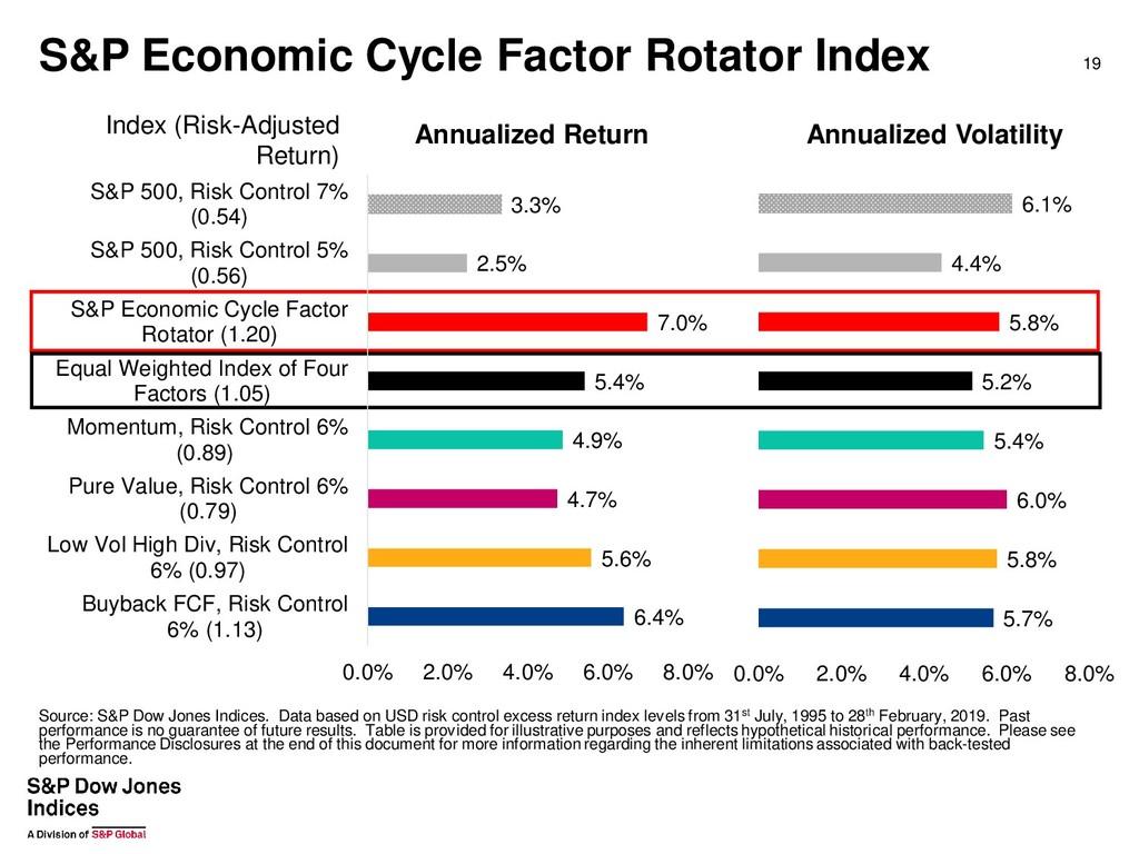 S&P Economic Cycle Factor Rotator Index 19 Inde...