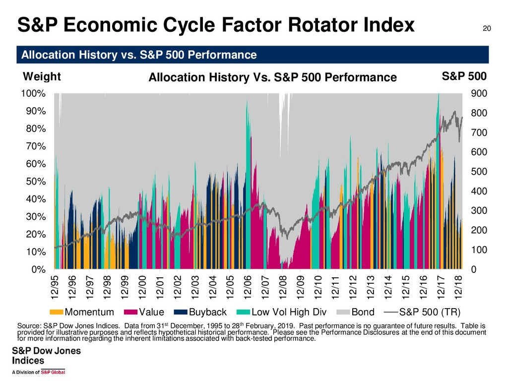 S&P Economic Cycle Factor Rotator Index 20 Allo...