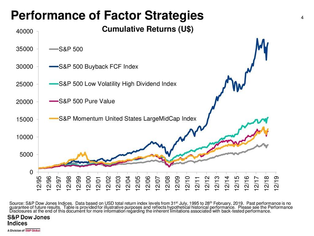 Performance of Factor Strategies 4 0 5000 10000...