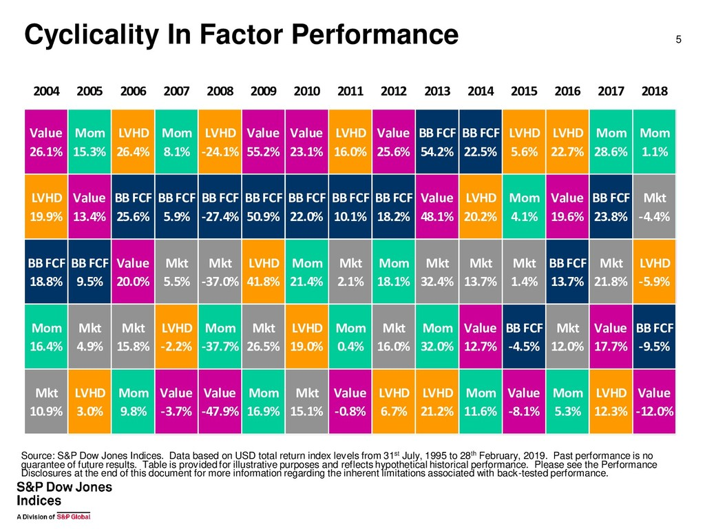 Cyclicality In Factor Performance 5 2004 2005 2...