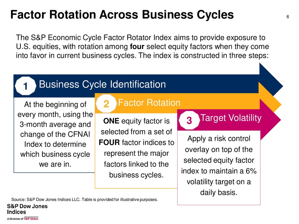 Factor Rotation Across Business Cycles The S&P ...
