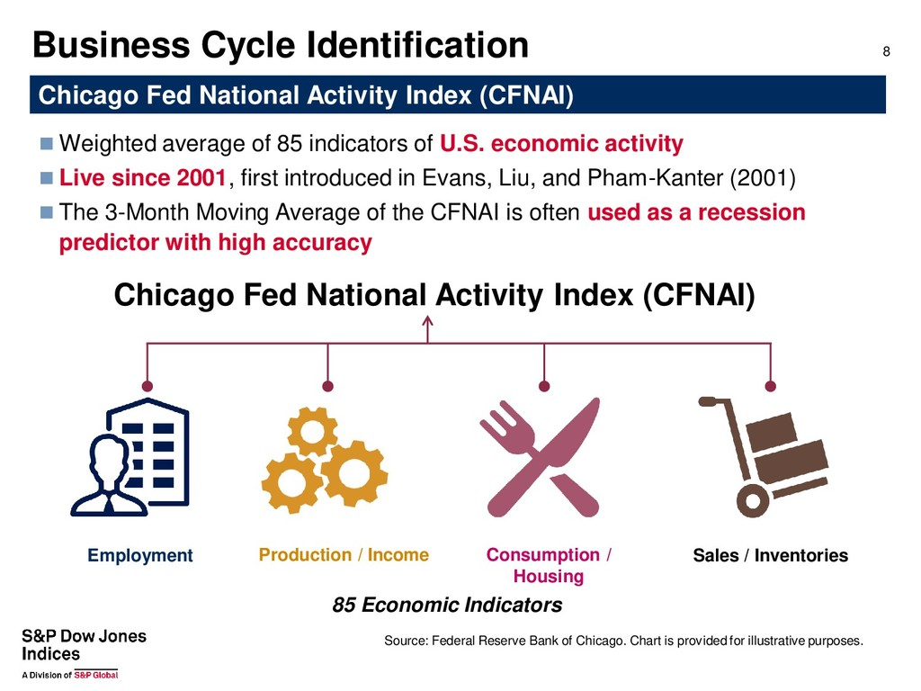 Business Cycle Identification 8 Source: Federal...