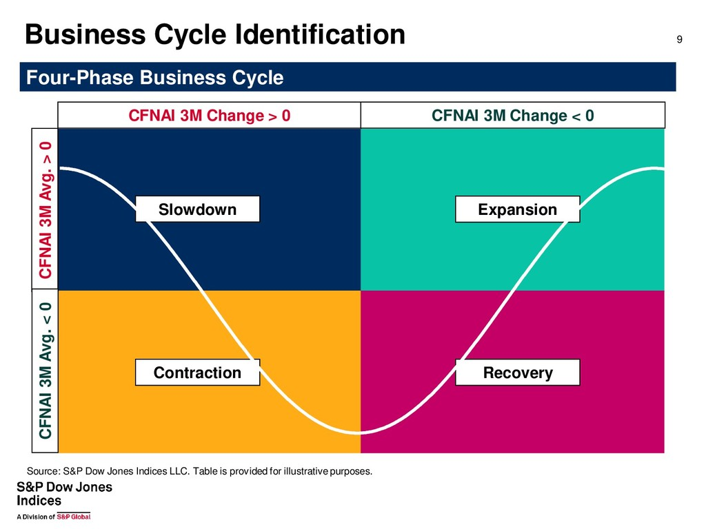 Four-Phase Business Cycle CFNAI 3M Avg. > 0 Bus...
