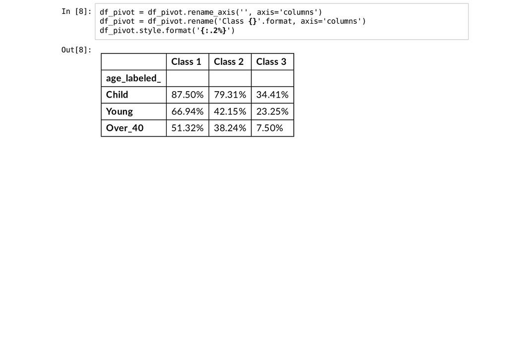 In [8]: df_pivot = df_pivot.rename_axis('', axi...