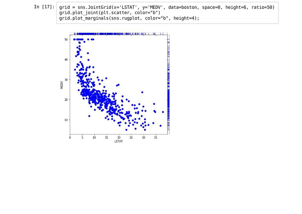 In [17]: grid = sns.JointGrid(x='LSTAT', y='MED...