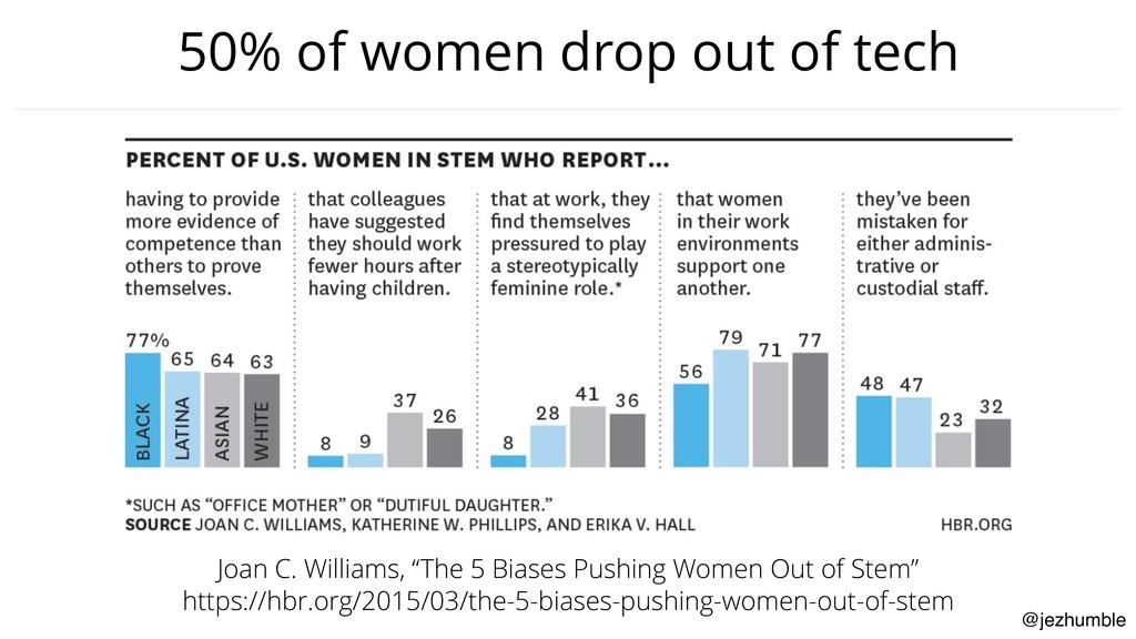 @jezhumble 50% of women drop out of tech Joan C...