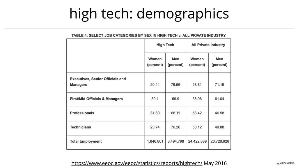 @jezhumble high tech: demographics https://www....