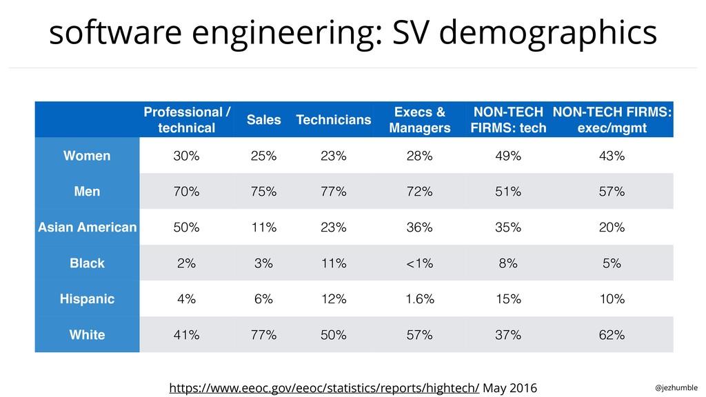 @jezhumble software engineering: SV demographic...